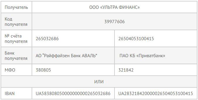 Реквизиты оплаты займа в Ультракеш  Украина