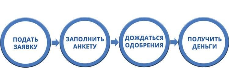 як взяти кредит на карту приватбанка в Україні